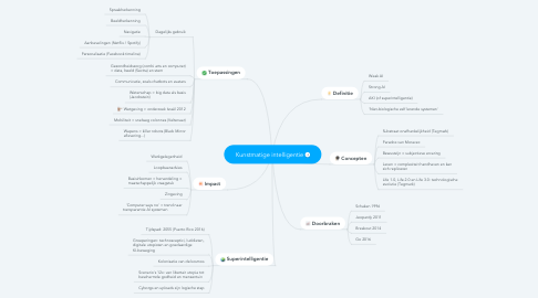 Mind Map: Kunstmatige intelligentie