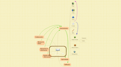 Mind Map: PLE de Yahaira Rangel