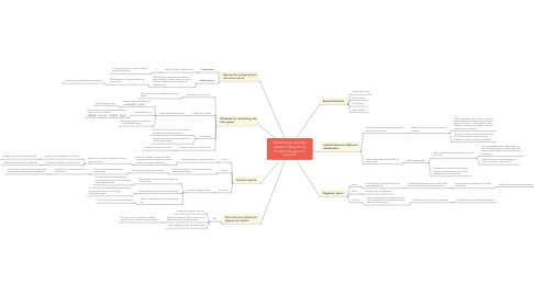 Mind Map: Should organ donation system in Hong Kong change from opt-in to opt-out?