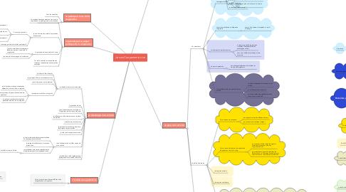Mind Map: Je suis Coopanamien.ne