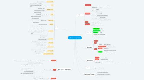 Mind Map: The Theatres of WWII