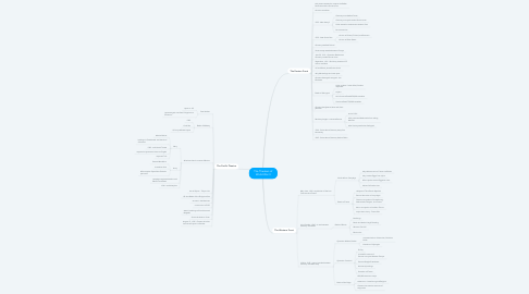 Mind Map: The Theaters of World War II