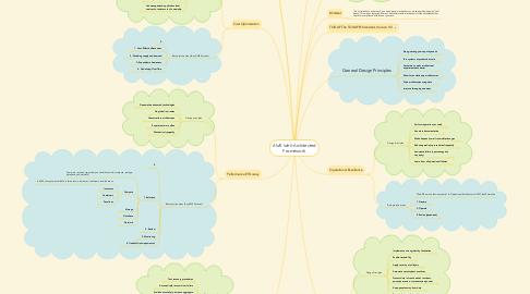 Mind Map: AWS Well-Architected Framework