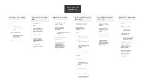 Mind Map: Aspectos clave en el desarrollo de la investigación mercados