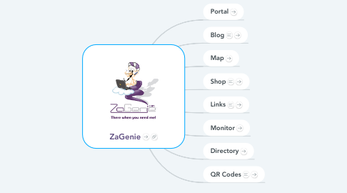 Mind Map: ZaGenie Suite