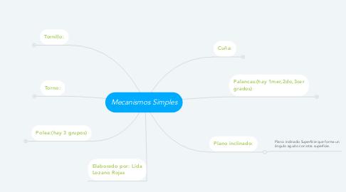Mind Map: Mecanismos Simples