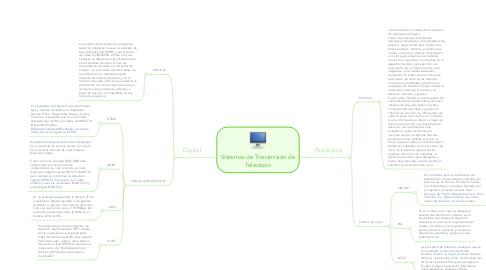 Mind Map: Sistemas de Transmisión de Televisión