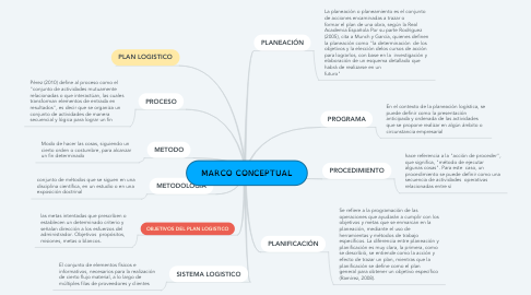 Mind Map: MARCO CONCEPTUAL