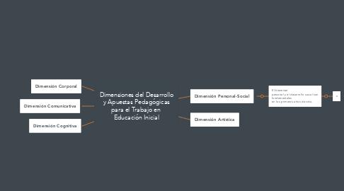 Mind Map: Dimensiones del Desarrollo y Apuestas Pedagógicas para el Trabajo en  Educación Inicial