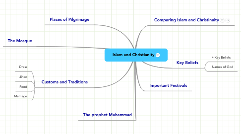 Mind Map: Islam and Christianity