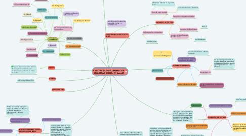 Mind Map: Copiar de SISTEMA GENERAL DE SEGURIDAD SOCIAL EN SALUD