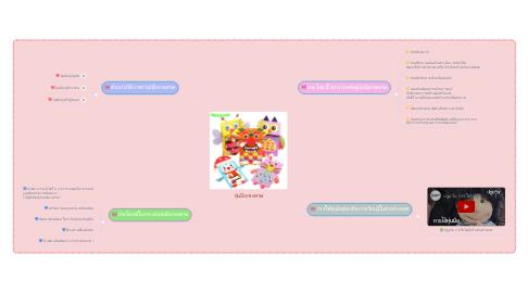 Mind Map: หุ่นมือกระดาษ