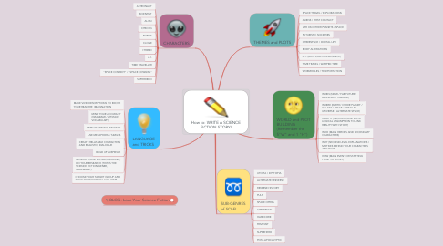 Mind Map: How to: WRITE A SCIENCE FICTION STORY!