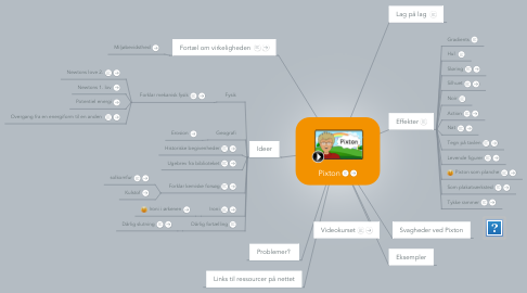 Mind Map: Pixton