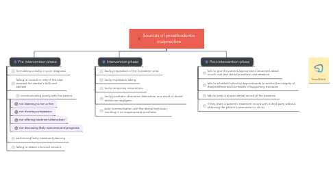 Mind Map: Sources of prosthodontic malpractice