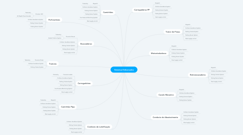 Mind Map: Sistemas Embarcados