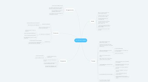 Mind Map: ИНТЕРНЕТ-БАНК