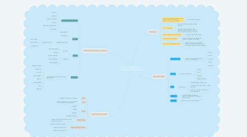 Mind Map: MEDIR LA RESILIENCIA FRENTE A LOS IMPACTOS