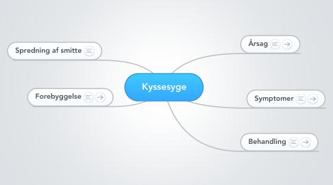 Mind Map: Kyssesyge