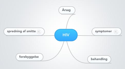 Mind Map: HIV