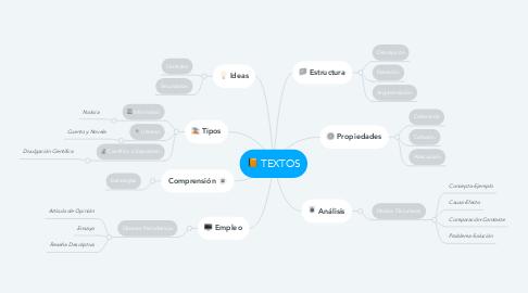 Mind Map: TEXTOS