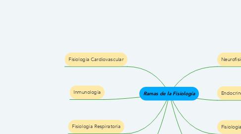 Mind Map: Ramas de la Fisiología