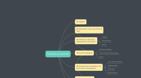 Mind Map: Eestudio en escarlata