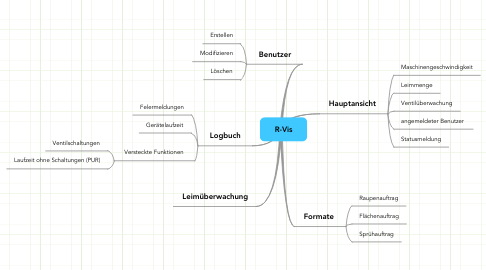 Mind Map: R-Vis