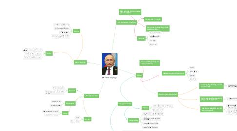 Mind Map: liên bang Nga