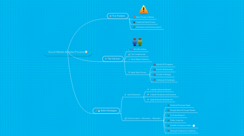 Mind Map: Social Media & Sales Process