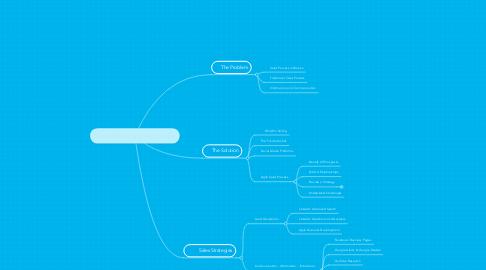 Mind Map: Social Media & Sales Process