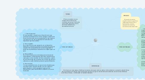 Mind Map: Torno y Fresado Industrial