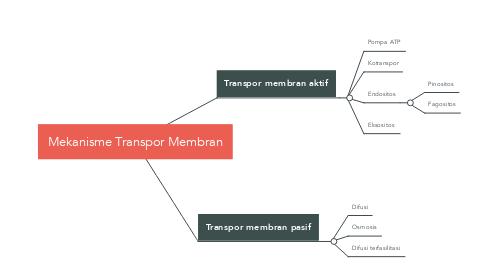 Mind Map: Mekanisme Transpor Membran
