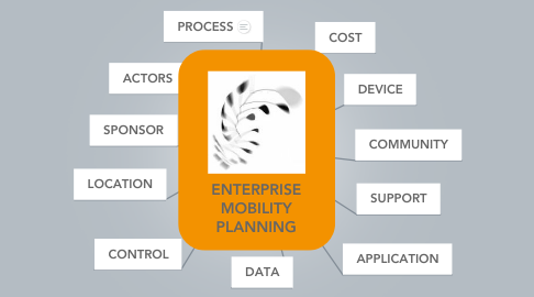 Mind Map: ENTERPRISE MOBILITY PLANNING