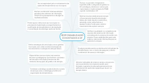 Mind Map: RESPONSABILIDADES DOS ESTADOS E DF