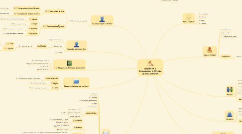 Mind Map: UNIDAD Nº 1  Introducción al Estudio  de los Contratos