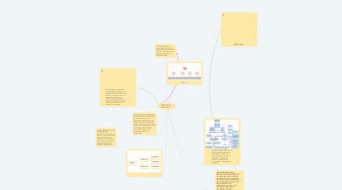 Mind Map: ORGANIGRAMA EMPRESARIAL