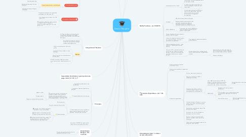 Mind Map: Direito Tributário