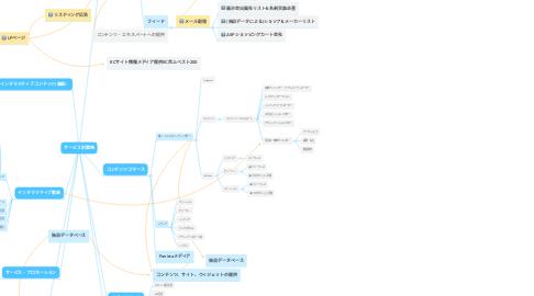 Mind Map: サービス別戦略