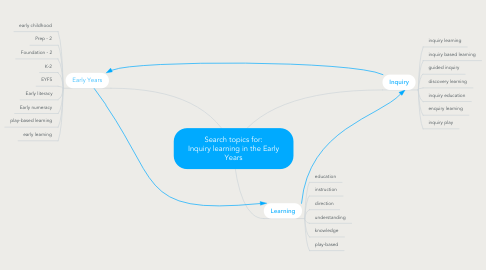 Mind Map: Search topics for: Inquiry learning in the Early Years