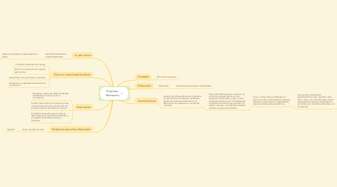 Mind Map: Empresa  Monsanto