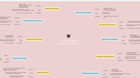 Mind Map: Areas de conocimiento o componentes de la  Administración de Proyectos