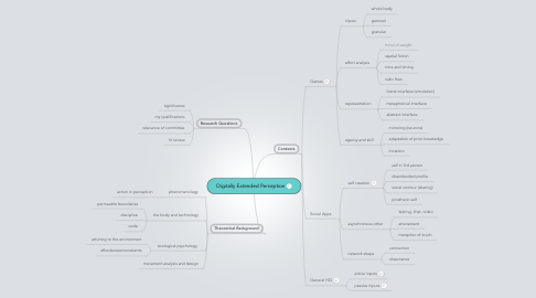 Mind Map: Digitally Extended Perception