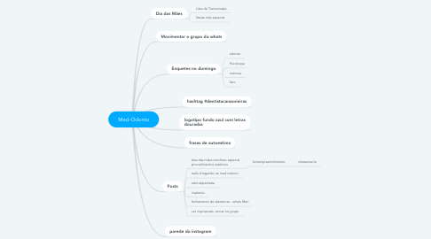 Mind Map: Andressa - Revisões