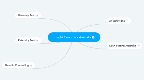 Mind Map: Insight Genomica Australia