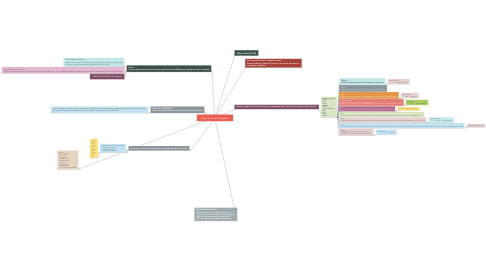 Mind Map: Cópia do Química Orgânica
