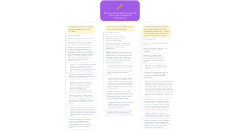 Mind Map: Reading Standards: Foundational Skills, Print Concepts in Kindergarten