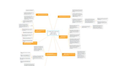 Mind Map: LA BIOPSICOLOGIA EN TANTO QUE NEUROCIENCIA