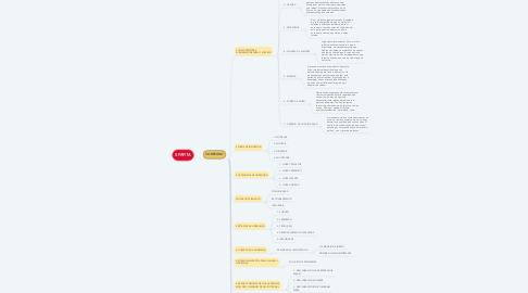 Mind Map: SPARTA