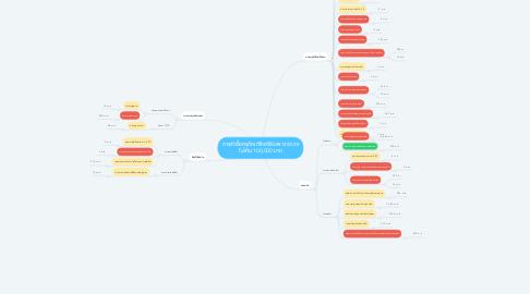 Mind Map: การจัดซื้อครุภัณฑ์โดยวิธีเฉพาะเจาะจง ไม่เกิน 100,000 บาท